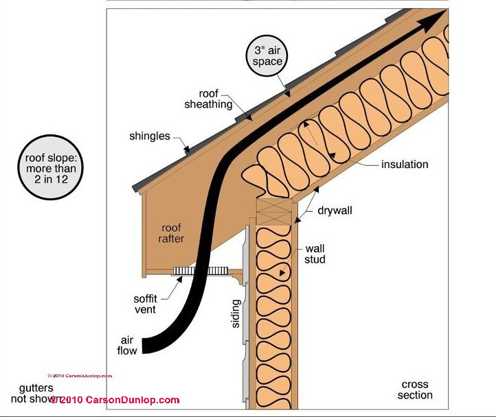 how to clean gutter weeping tile run